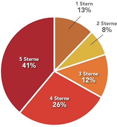 Verteilung aller Beiträge: 41% der Beiträge haben 5 Sterne, 26% 4 Sterne, 12% 3 Sterne, 8%  2 Sterne und nur 13% wurden mit 1 Stern bewertet.