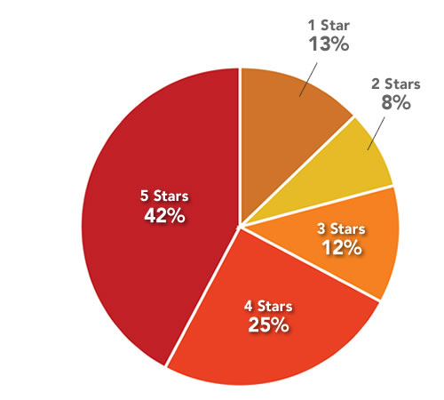 Distribution of All Reviews - 42% of all reviews have a rating of 5 stars, while 25% have 4 stars. 12% have 3 stars, 8% have 2, and finally, only 13% have 1 star.