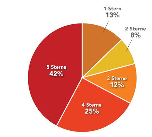 Verteilung aller Beiträge: 42% der Beiträge haben 5 Sterne, 25% 4 Sterne, 12% 3 Sterne, 8%  2 Sterne und nur 13% wurden mit 1 Stern bewertet.