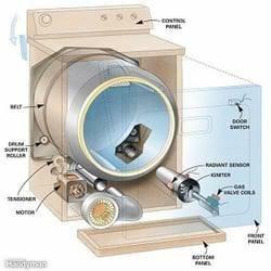 Appliance Doctor: Ashaway, RI