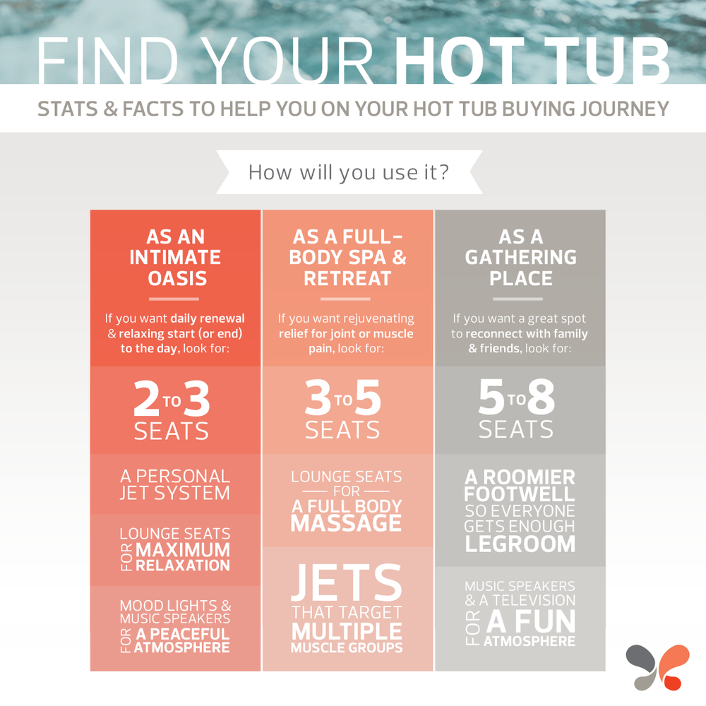 how to find a hot tub