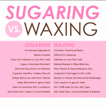 Sugaring NYC - Gig Harbor: 4779 Point Fosdick Dr, Gig Harbor, WA