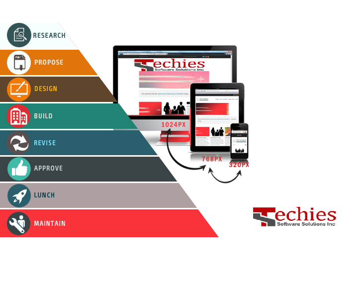 Techies Software Solutions