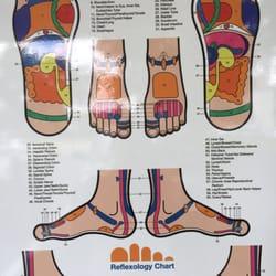 Best Foot Reflexology & Body Massage in Singapore