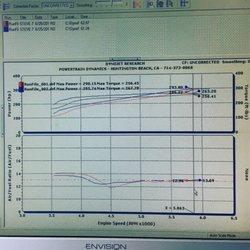 Powertrain Dynamics - 16 Reviews - Auto Repair - 15628 Graham St