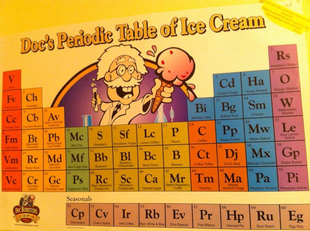 Periodic table wall poster yelp photo of doc burnsteins ice cream lab arroyo grande ca united states urtaz Choice Image