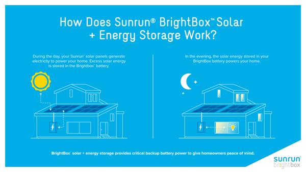 Sunrun 15 Charlotte Ave Hicksville, NY Solar Energy Equipment