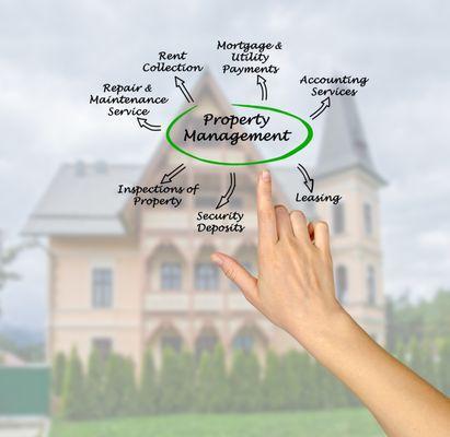 Norcal Property Management Sacramento