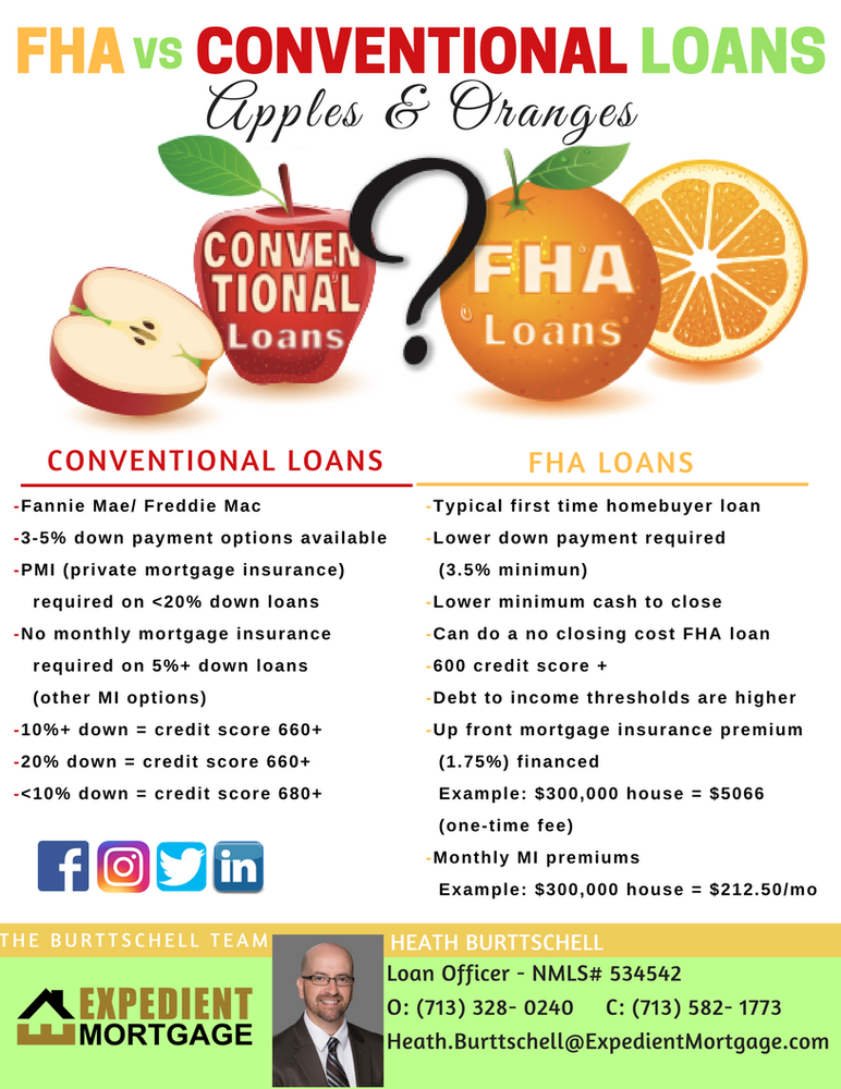 Conventional Loans vs FHA Loans - Yelp