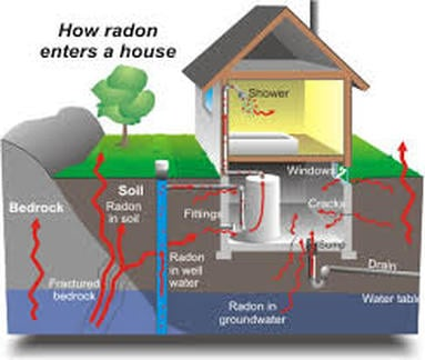 Safe Air Systems Radon Mitigation: 420 County Rd 513, Califon, NJ