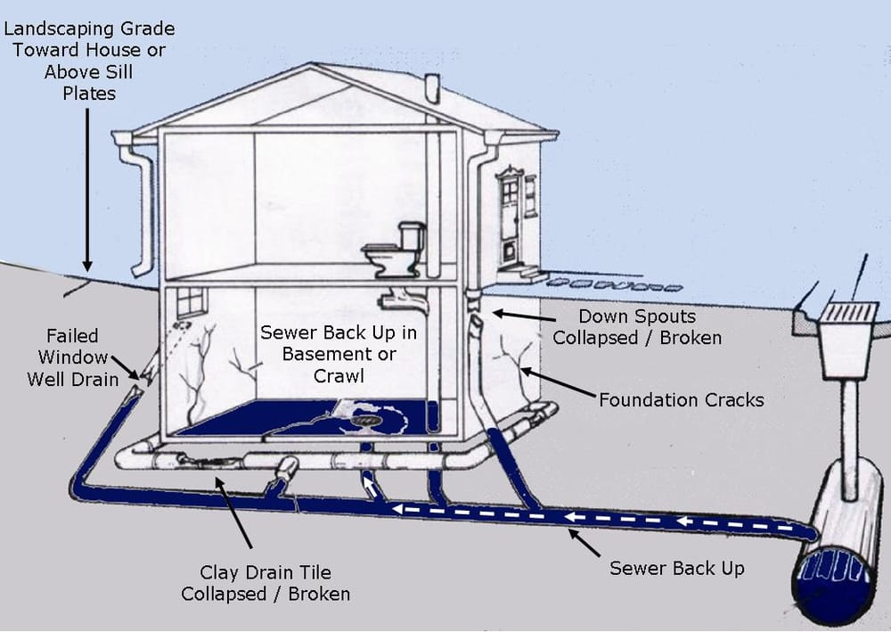 Basement sub slab sewer systems back up and flood for Sewage piping system
