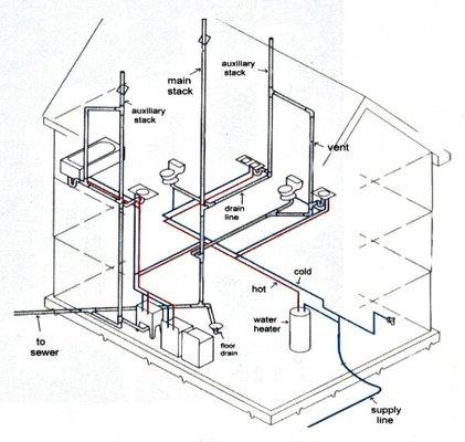 Uris Plumbing