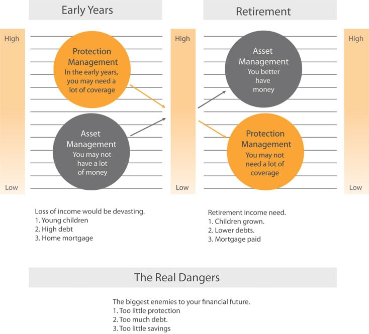 managing finances for a better future essay A history of finance in five crises  helping savers transport today's surplus income into the future  and owning and managing property and railways.