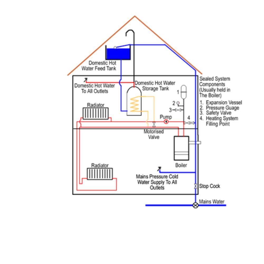 Central heating system diagram - Yelp